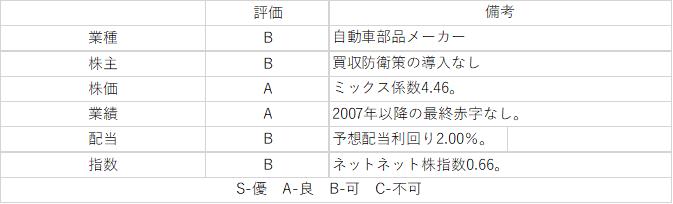 仙 株価 今 電機 製作所