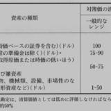 【新】NNWC式ネットネット株ランキング